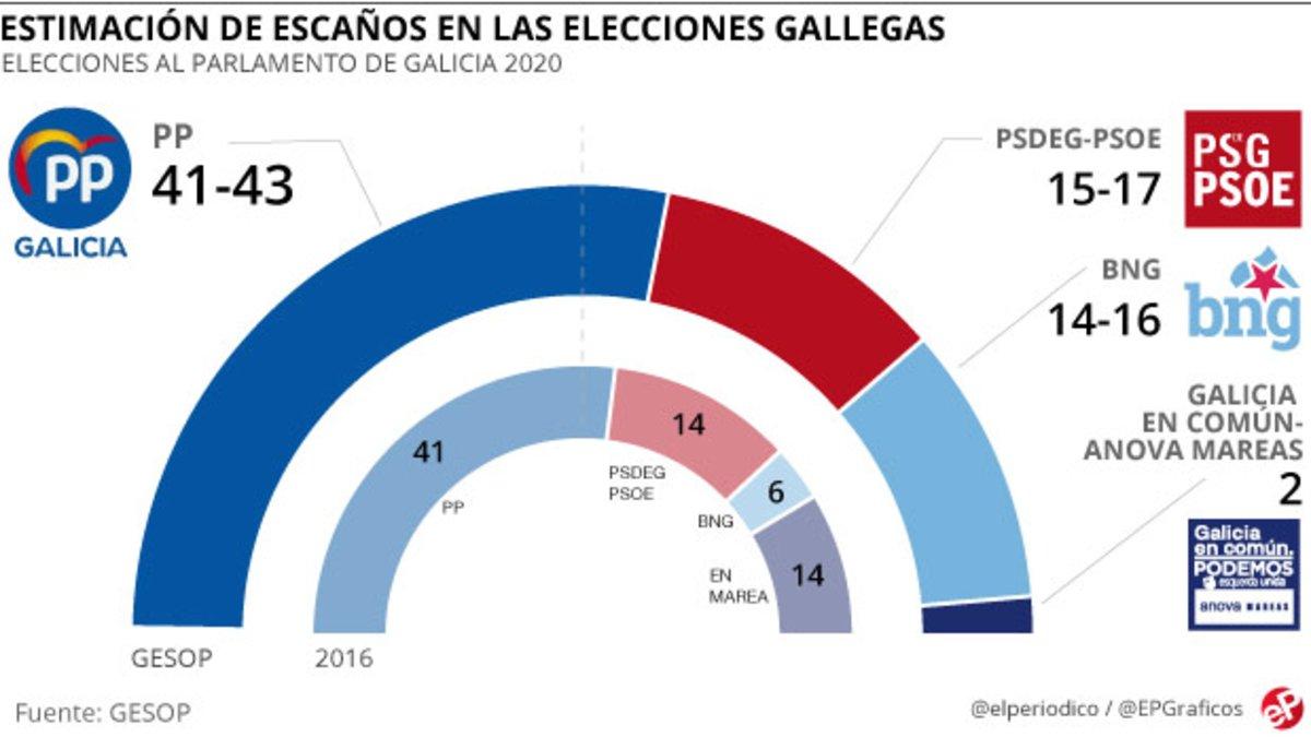 El PP logrará una mayoría absoluta arrolladora en Galicia