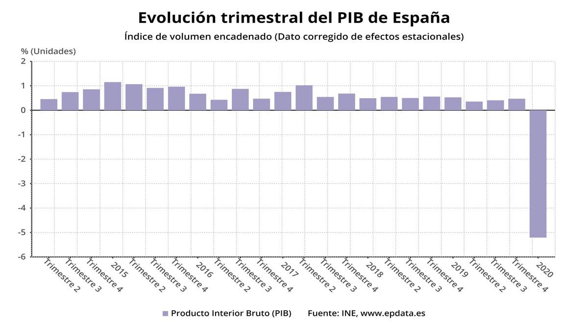 El INE confirma el desplome histórico del PIB: cayó un 5,2% hasta marzo por el Covid-19.