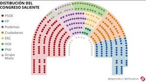 ¿Cómo se reparten los escaños en las elecciones generales 2019? Todas las claves del sistema electoral de España