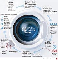 Lavandería Troika | La estructura financiera rusa que blanqueó y evadió miles de millones de euros