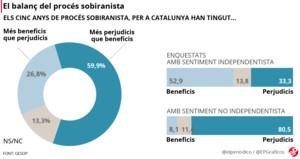 balance-proces-noticia-catala