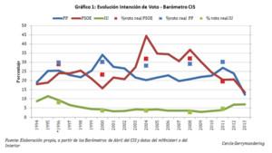Evolució intenció de vot. Baròmetre CIS