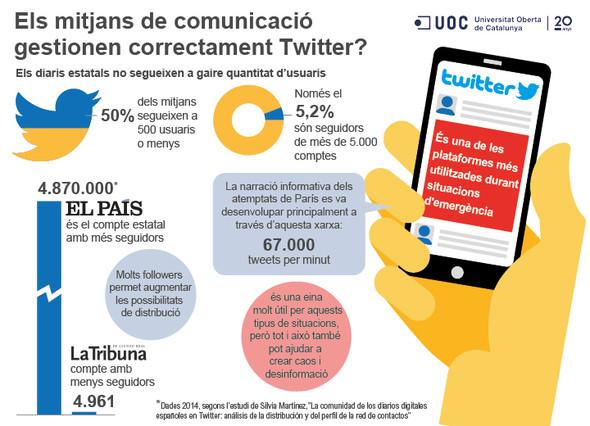 ¿Cómo gestionan los medios de comunicación sus perfiles de Twitter?