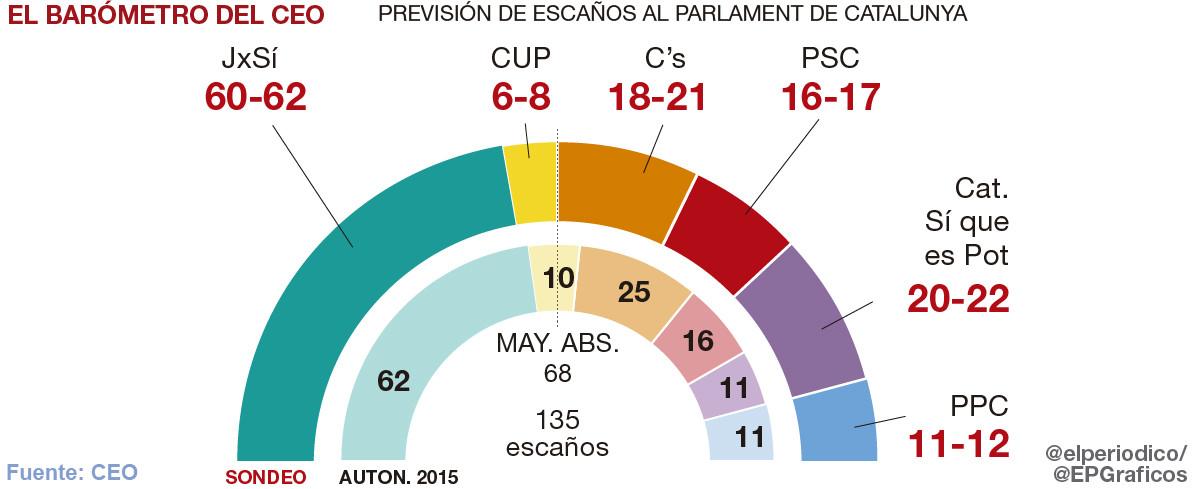 El independentismo retendría la mayoría absoluta pero perdería al menos dos escaños, según el CEO