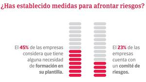 El 27% de las empresas españolas ha sufrido impagos significativos durante el 2017