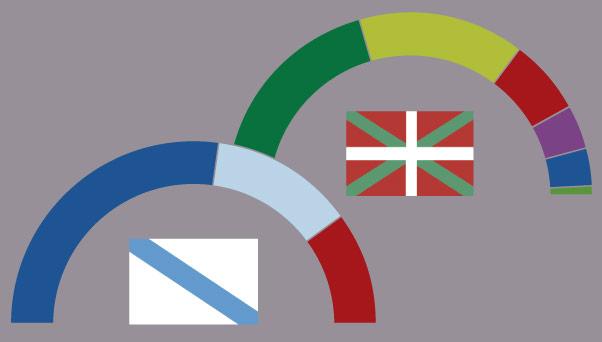 Els resultats de les eleccions a Galícia i el País Basc, per municipis