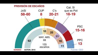 La mayoría absoluta de Junts pel Sí y la CUP pende de un hilo, según el CEO