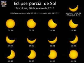 Eclipse parcial de sol Barcelona