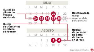 Fechas de las huelgas de Ryanair e Iberia en el aeropuerto de Barcelona este verano