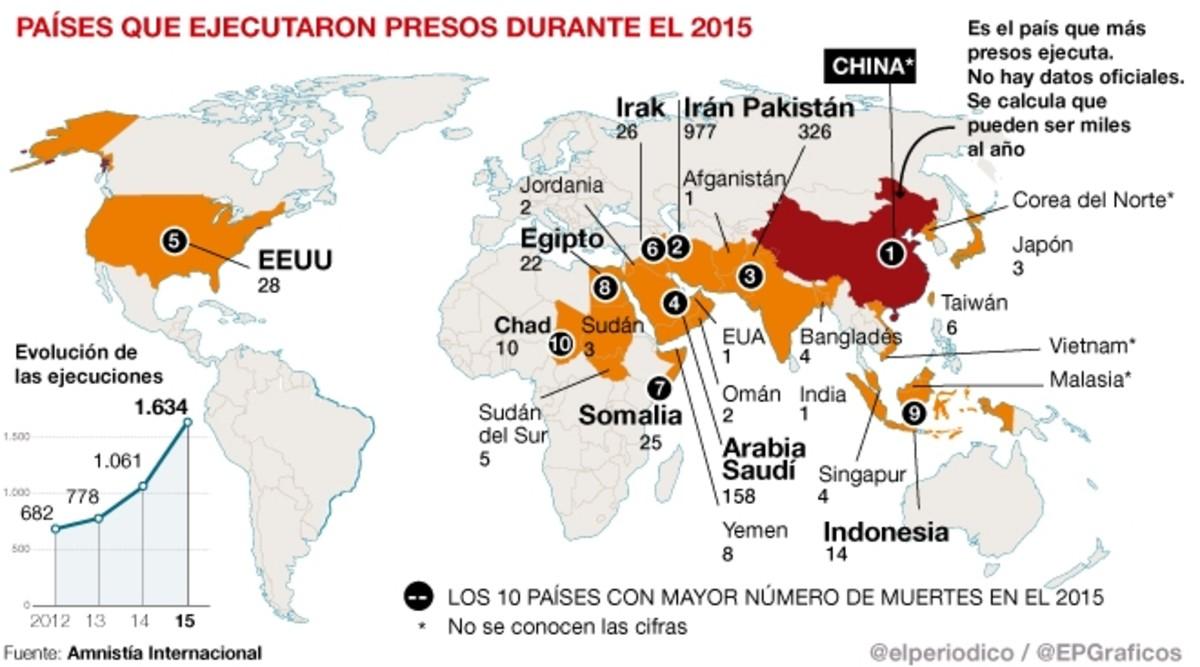 Más de 1.600 personas fueron ejecutadas en el 2015 en el mundo, la mayor cifra desde 1989.