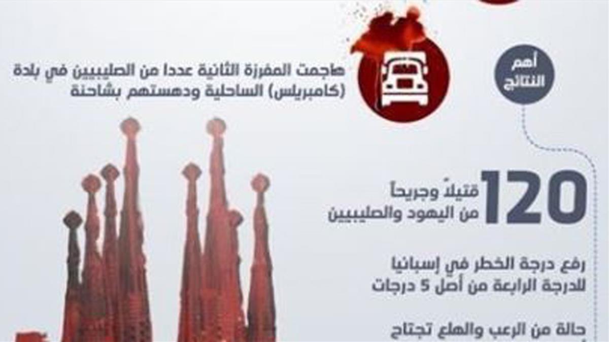 Montaje de la Sagrada Família publicada por la revista 'Al Naba', del Estado Islámico.