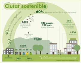 Infografia sostenibilidad Sant Boi