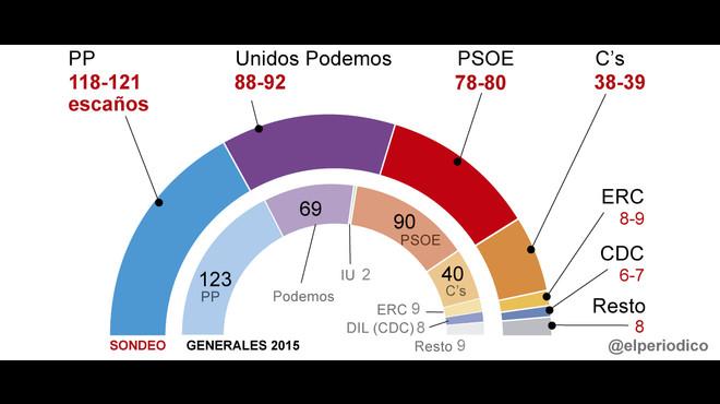 La encuesta del CIS confirma el 'sorpasso' de Unidos Podemos al PSOE en votos y escaños