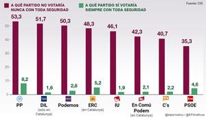 """El 53,3% d'espanyols no votarien """"mai"""" el PP, i el 50,3%, Podem"""