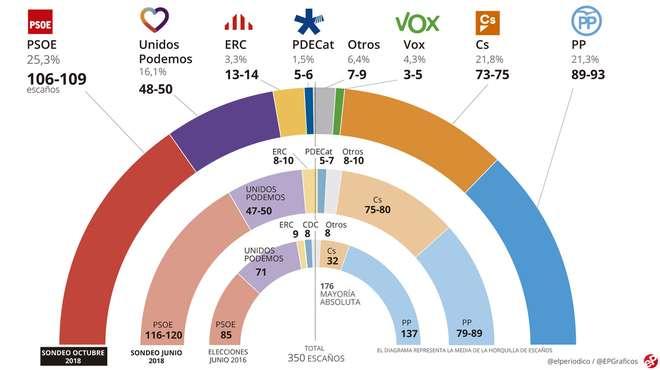 Sánchez ganaría las elecciones pero no suma con Iglesias