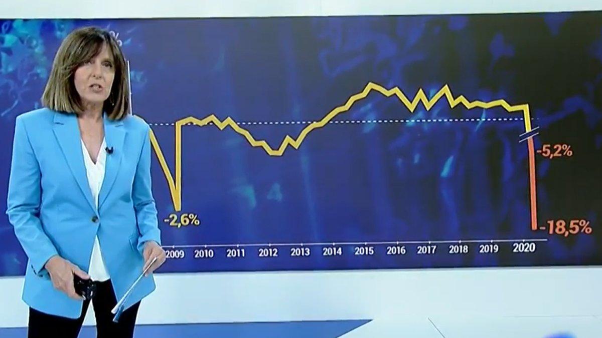 Acusan a TVE de manipular los gráficos de la bajada del PIB en España