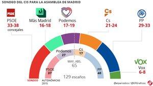 CIS: Carmena sería alcaldesa con el apoyo del PSOE y Gabilondo presidiría la Comunidad