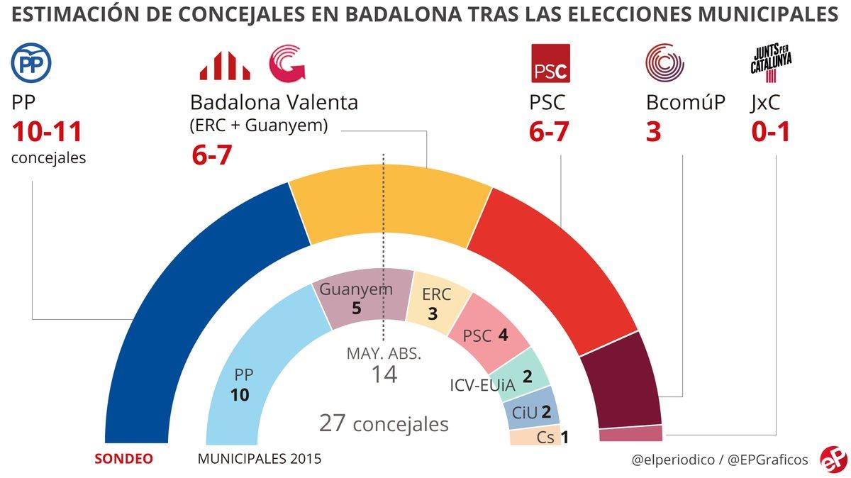 Albiol gana y repetirá como alcalde de Badalona salvo un pacto entre enemigos