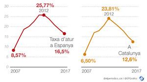 La taxa d'atur va baixar al 16,5% el 2017, el nivell més baix des del 2008