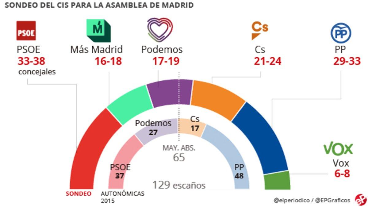 CIS: Carmena seria alcaldessa amb el recolzament del PSOE i Gabilondo presidiria la Comunitat