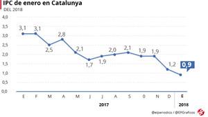 Catalunya vuelve a ser la autonomía con el IPC más alto