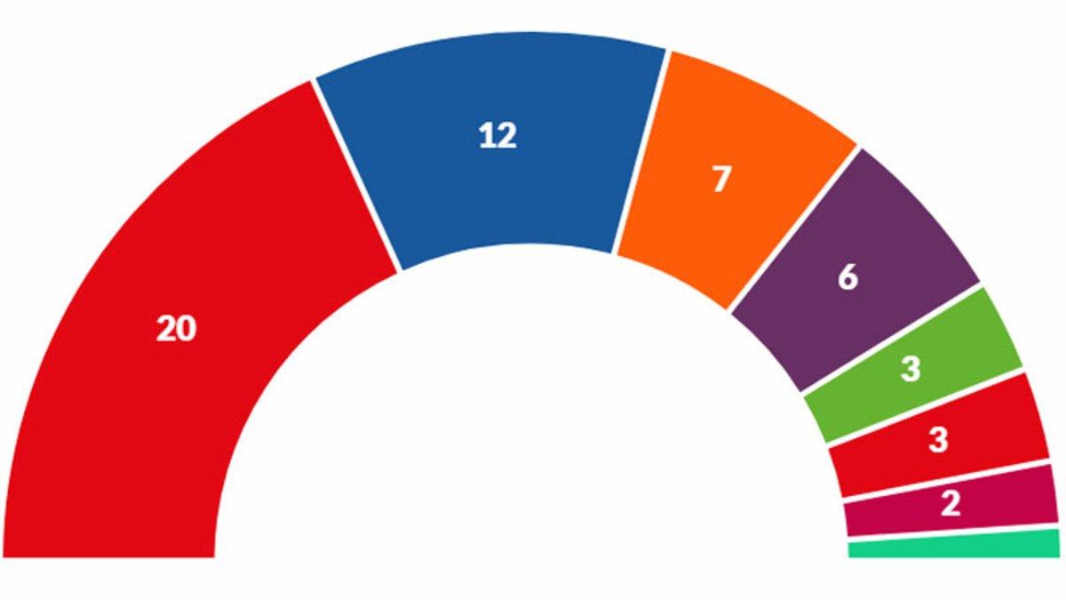 Resultats de les eleccions europees 2019 a Espanya i altres països
