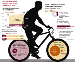 accidents-ciclistes-bicing