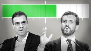 Mayoría simple: ¿Cuántos votos necesita Pedro Sánchez para la investidura?