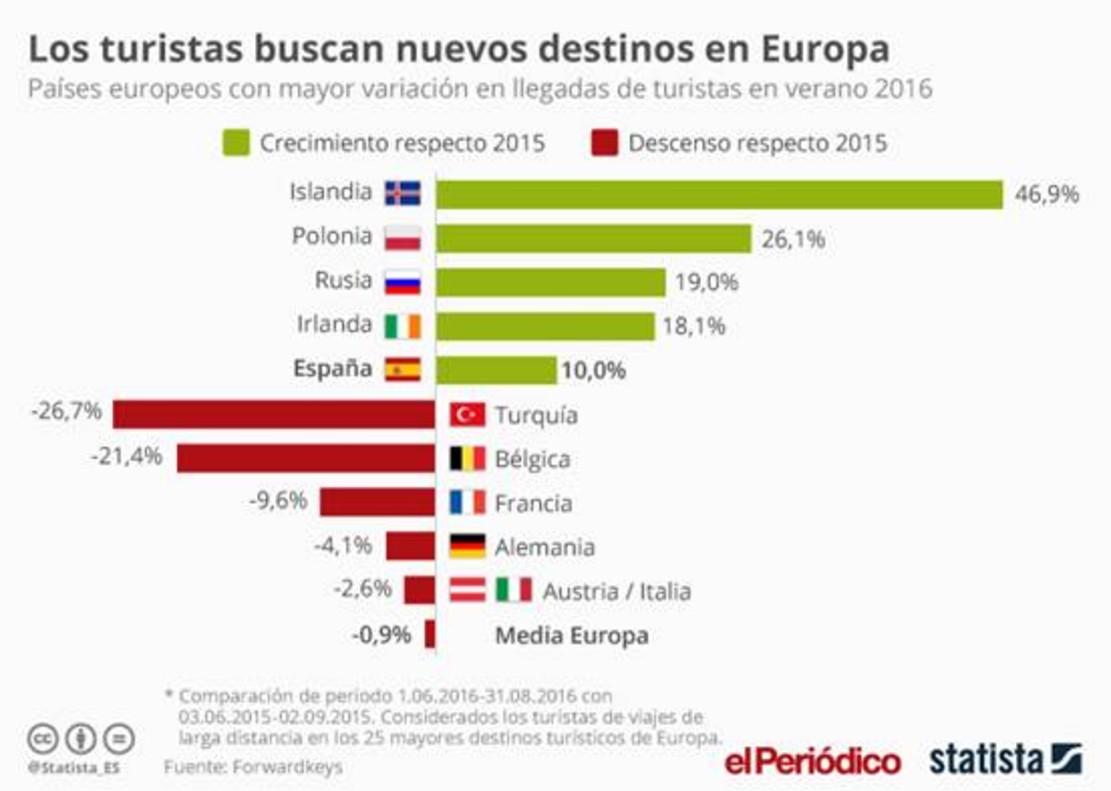 Países que más turistas ganan y más pierden en el verano del 2016.