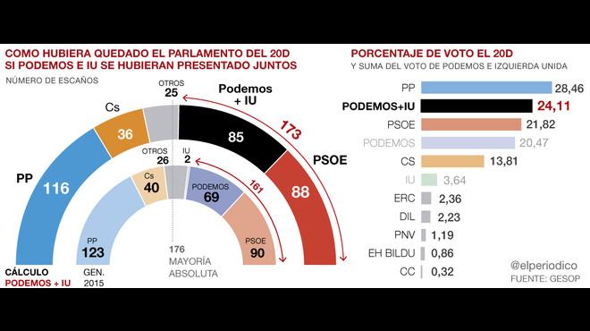 La izquierda hubiera rozado la mayoría absoluta el 20-D con una coalición de Podemos e IU