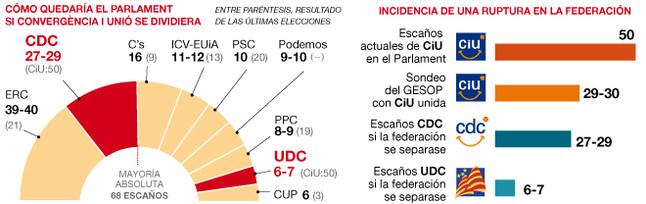 CDC conseguiría casi los mismos escaños en el Parlament yendo sola que con Unió