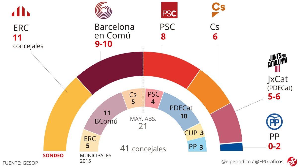 Enquesta eleccions municipals Barcelona: Maragall guanyaria però necessitaria pactes per governar