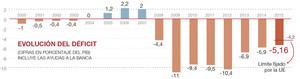 El déficit público cerró el 2015 en el 5,16% del PIB