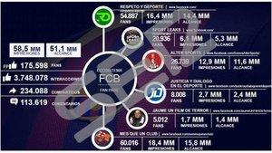 Barça: un nou document vincula I3 Ventures amb la campanya difamatòria