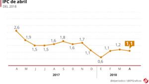 El IPC bajó una décima en abril, hasta el 1,1% interanual