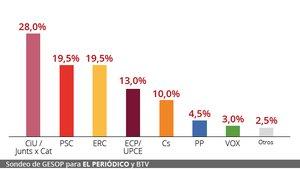 Puigdemont gana las elecciones europeas en Barcelona, según el sondeo del GESOP