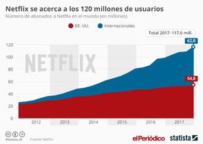 Evolución en los últimos seis años. Fuente Netflix.