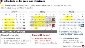 Sánchez pone el viernes fecha a las elecciones: 14-A o 28-A