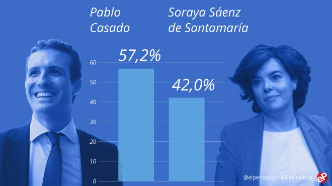 Casado se perfila como ganador en el recuento; últimas noticias del congreso del PP | Directo