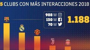 Datos de interacciones divulgado por el FC Barcelona.