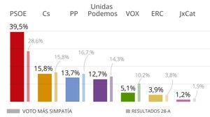 CIS: El PSOE es dispara fins al 40% davant d'un Podem desgastat