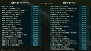 El ránking del límite salarial de los clubs facilitado por LaLiga.