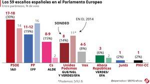 El PSOE guanyaria en les europees i Puigdemont obtindria un escó, segons el CIS