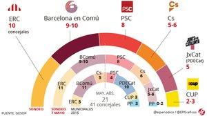 Enquesta eleccions municipals Barcelona: Maragall perd força i Colau retalla distàncies