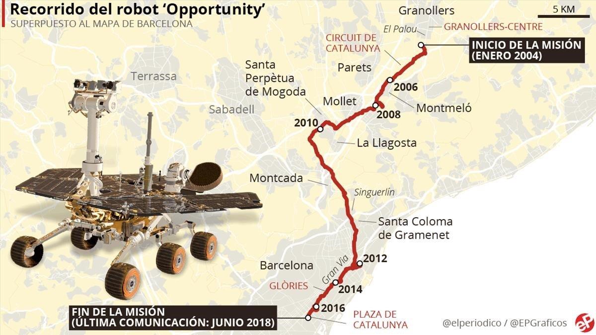 Si el 'Opportunity' hubiera aterrizado en Catalunya este habría sido su recorrido