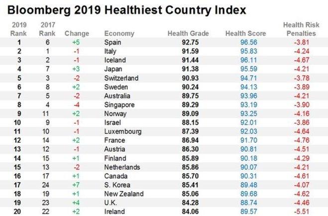 Informe: Israel es el décimo país más saludable del mundo