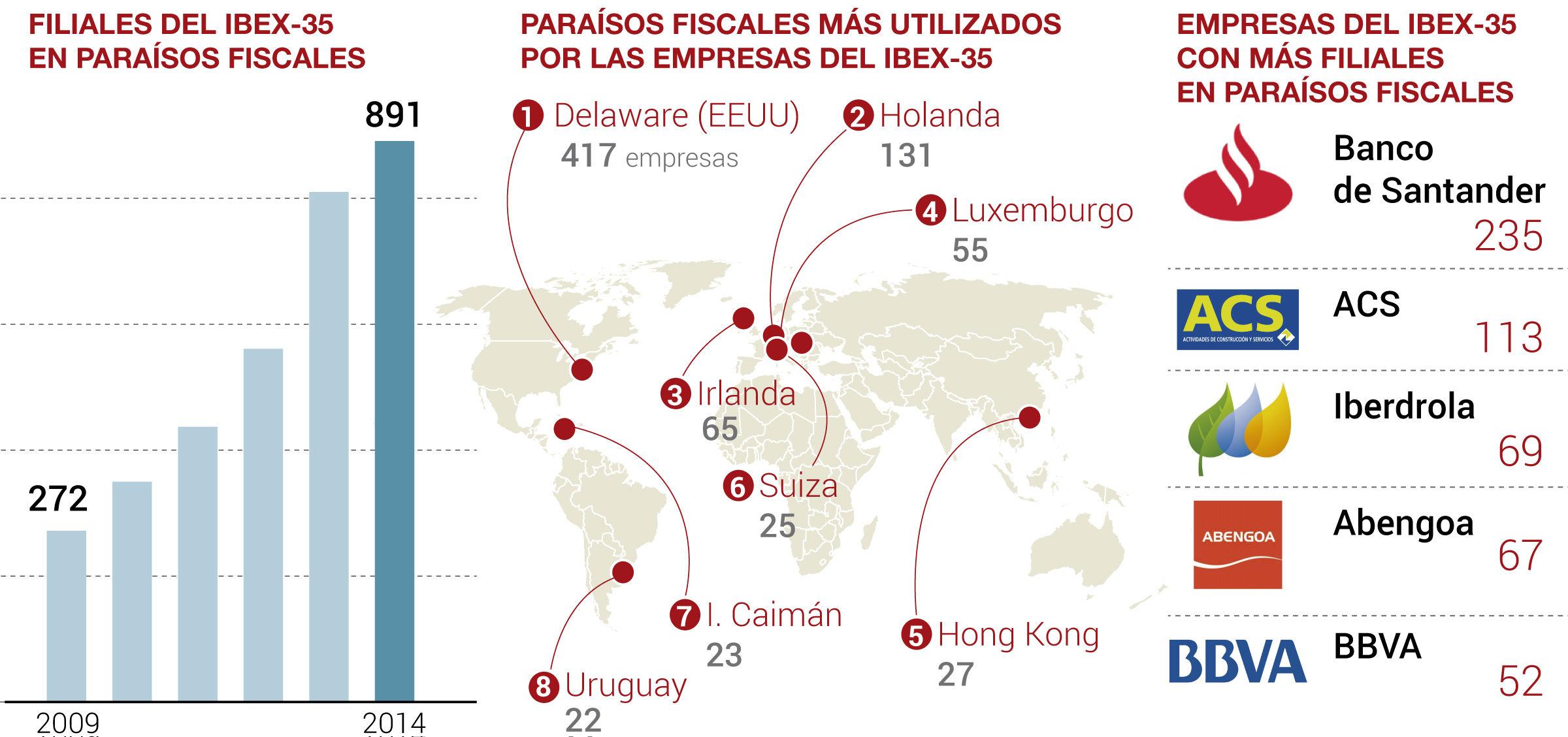 Las empresas del Ibex 35 acumulan 891 filiales en paraísos fiscales