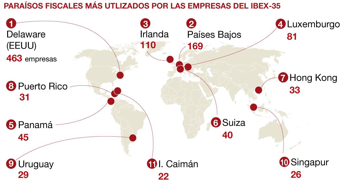 Las empresas del Ibex 35 ya suman 969 filiales en paraísos fiscales