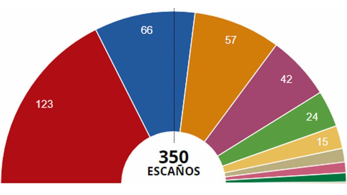 Resultados electorales Elecciones 2019