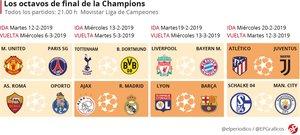 Barça y Madrid sonríen en el sorteo de la Champions